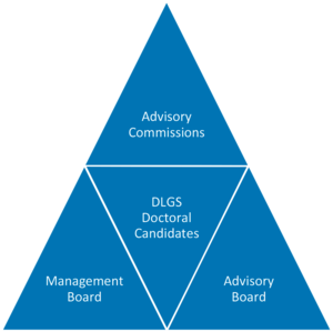 Graphic: Pyramid shows management structure of the DLGS
