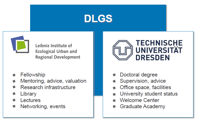graphic shows both institutions and their tasks