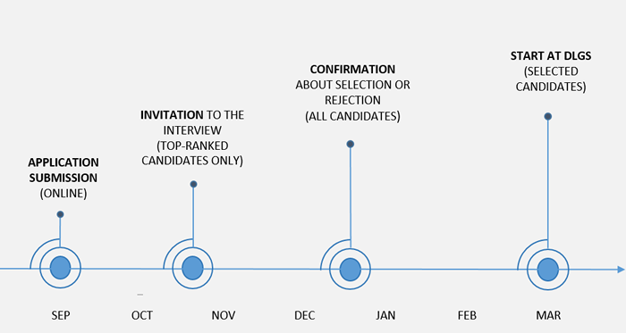 Graphic shows the process from september to march